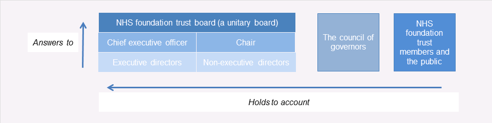 Chain of Accountability (Monitor - Board & Govs) - Image